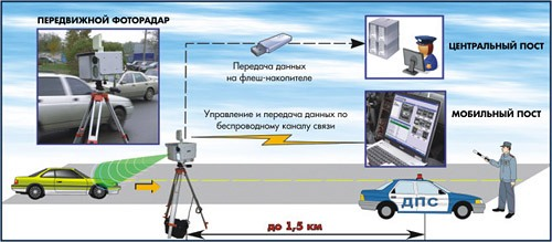 радар крис схема работы